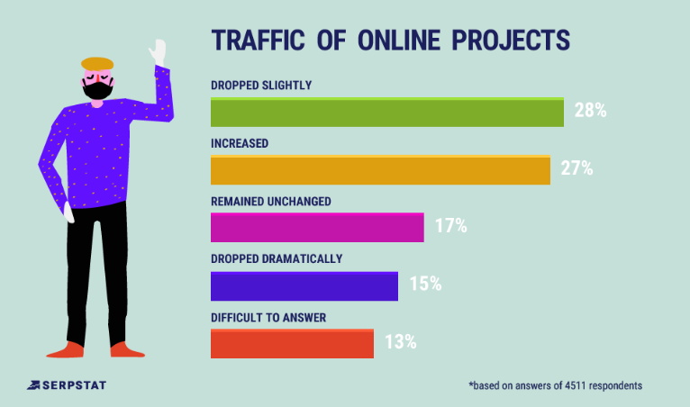 traffic of online projects