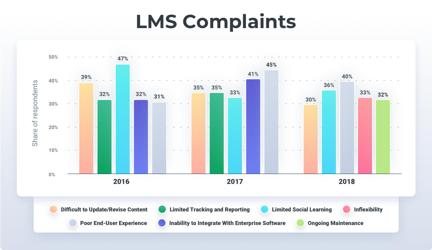 an infographic with LMS Complaints