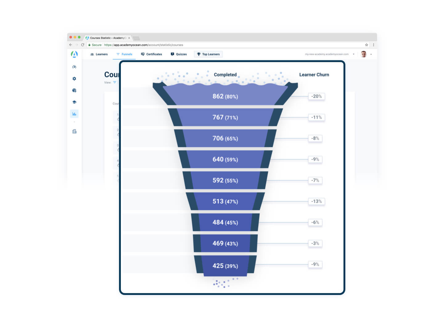 a customer churn funnel from our Academy