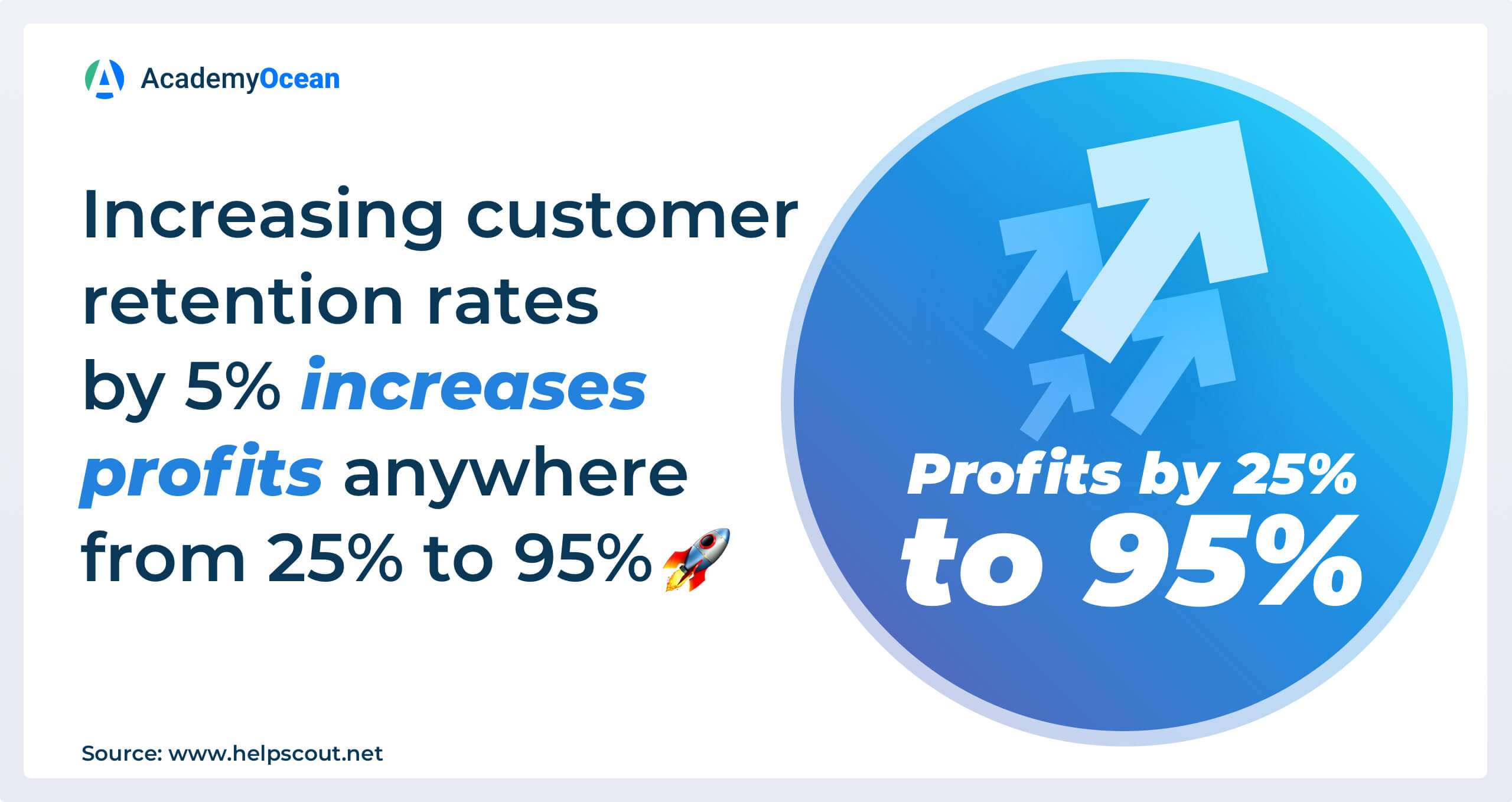 an infographic about customer retention rate