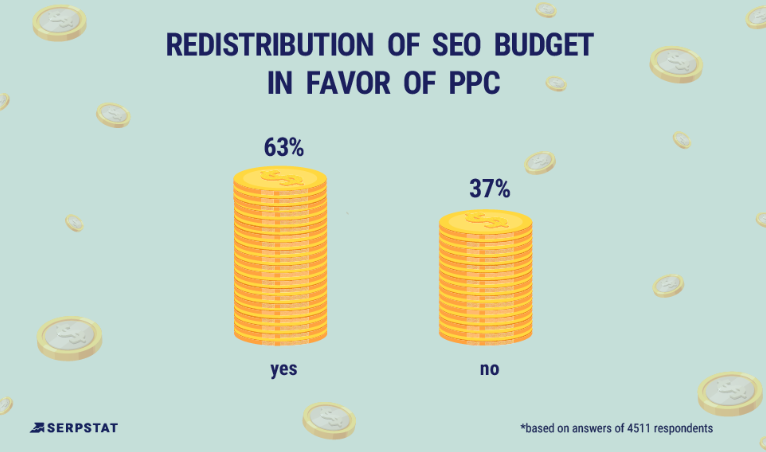 redistridution of seo budget in favor of ppc