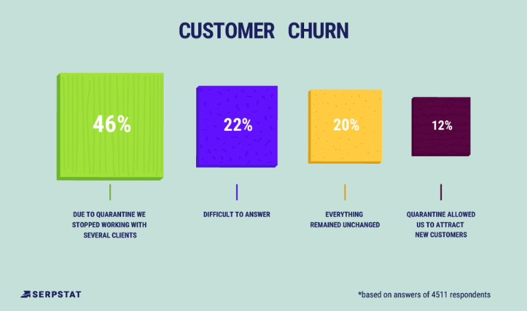 customer churn