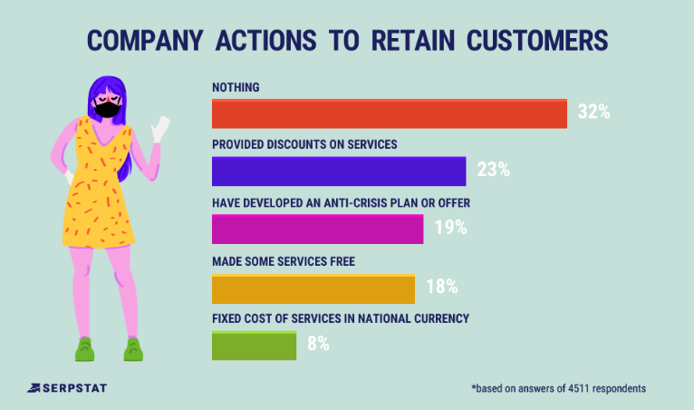 company actions to retain customers