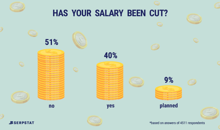 has your salary been cut